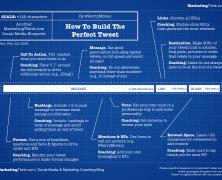 Πως να φτιάξετε το τέλειο Tweet