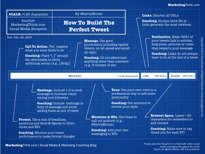 How to: Build the Perfect Tweet